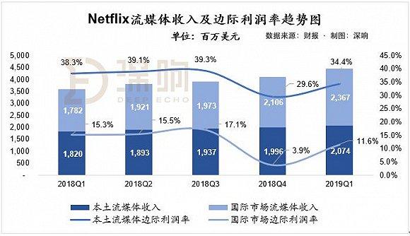 財報業績指引戲劇性反轉,Netflix已臨大敵